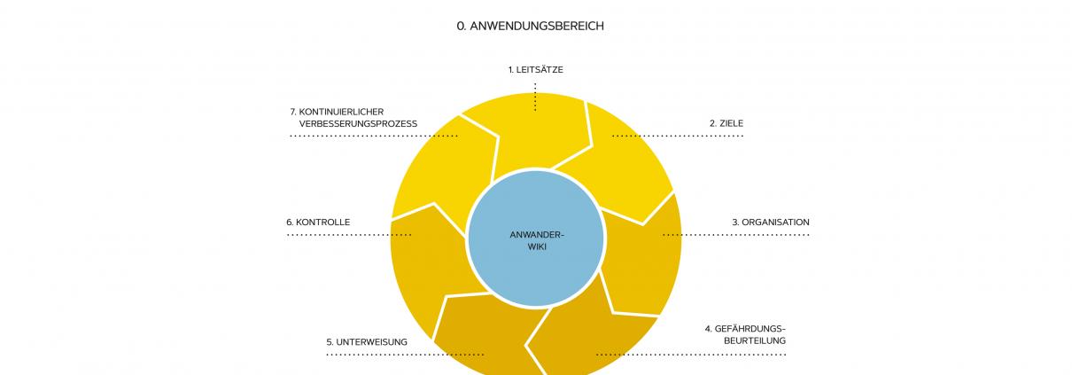 ANWANDER_Arbeitsschutzkonzept